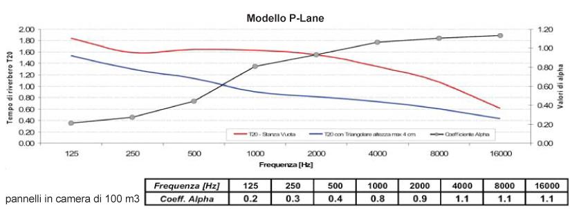 p-lane